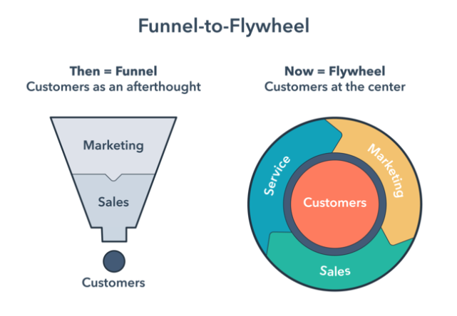 Funnel-to-Flywheel