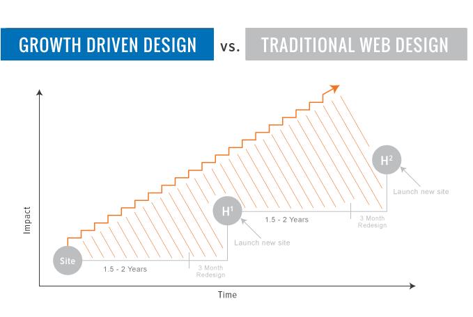 services_web_design_chart
