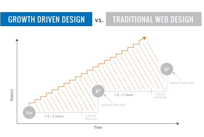 Growth Driven Design vs Traditional Web Design